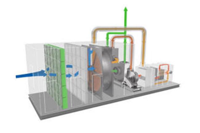 RTO沸石转轮技术在废气处理中的应用